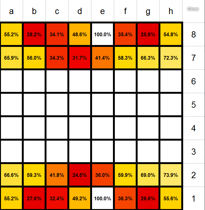 What are the chances of survival for each chess piece?