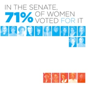 Maybe If More Women Were In Congress, This Crap Wouldn't Happen